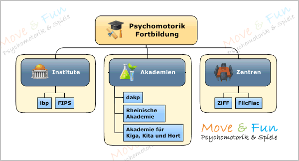 psychomotorik_fortbildung_uebersicht